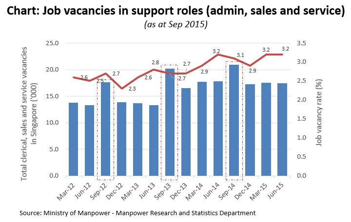 Support roles market tightens for job seekers: Employment trends Q2 2015